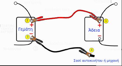 διαδικασία εκκίνησης αυτοκινήτου με καλώδια