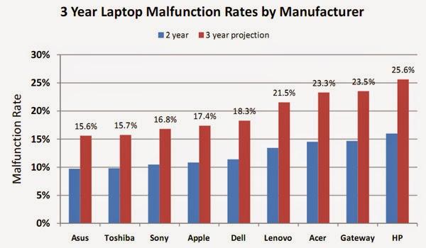συγκριτικά τεστ για laptop