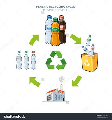 stock-vector-life-cycle-of-plastic-bottle-recycling-simplified-scheme-illustration-in-cartoon-style-223562014